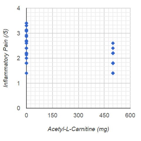 HIGHER Acetyl-L-Carnitine Intake Predicts LOWER Inflammatory Pain