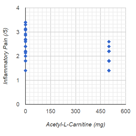 Acetyl-L-Carnitine vs Inflammatory final