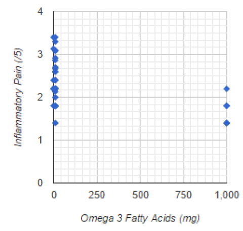 HIGHER Omega 3 Fatty Acid Intake Predicts LOWER Inflammatory Pain
