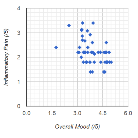 HIGHER Overall Mood predicts LOWER Inflammatory Pain
