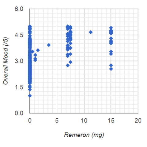 HIGHER Remeron Intake Predicts HIGHER Overall Mood