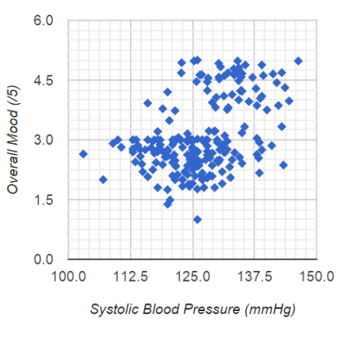 HIGHER Systolic Blood Pressure Predicts HIGHER Overall Mood